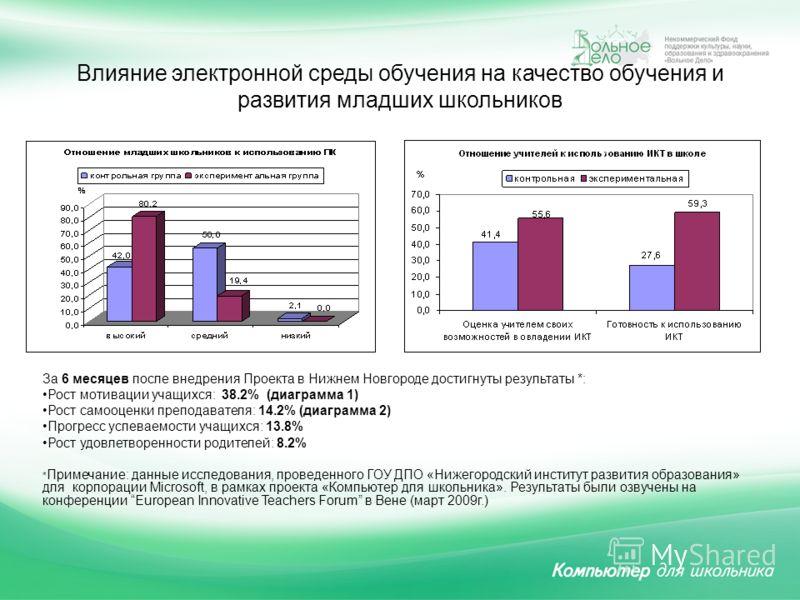 Влияние электронной среды обучения на качество обучения и развития младших школьников За 6 месяцев после внедрения Проекта в Нижнем Новгороде достигнуты результаты *: Рост мотивации учащихся: 38.2% (диаграмма 1) Рост самооценки преподавателя: 14.2% (