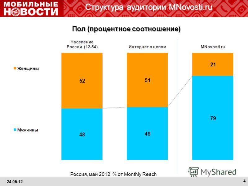 Структура аудитории MNovosti.ru Россия, май 2012, % от Monthly Reach Пол (процентное соотношение) 24.05.12 4