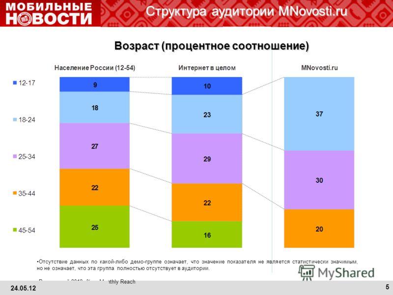 Структура аудитории MNovosti.ru Отсутствие данных по какой-либо демо-группе означает, что значение показателя не является статистически значимым, но не означает, что эта группа полностью отсутствует в аудитории. Россия, май 2012, % от Monthly Reach В