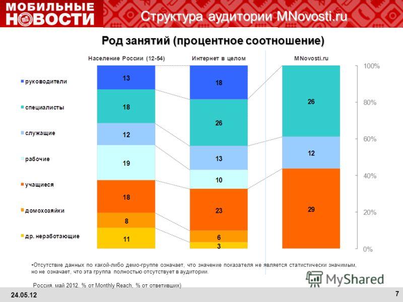 Структура аудитории MNovosti.ru Отсутствие данных по какой-либо демо-группе означает, что значение показателя не является статистически значимым, но не означает, что эта группа полностью отсутствует в аудитории. Россия, май 2012, % от Monthly Reach,