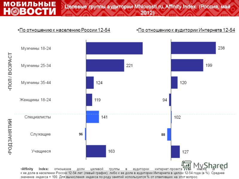 Целевые группы аудитории MNovosti.ru, Affinity Index. (Россия, май 2012) Affinity Index: отношение доли целевой группы в аудитории интернет-проекта за месяц (в %) к ее доле в населении России 12-54 лет (левый график), либо к ее доле в аудитории Интер