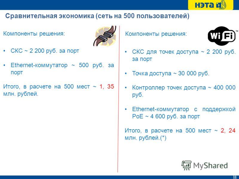 11 Сравнительная экономика (сеть на 500 пользователей) Компоненты решения: СКС ~ 2 200 руб. за порт Ethernet-коммутатор ~ 500 руб. за порт Итого, в расчете на 500 мест ~ 1, 35 млн. рублей. Компоненты решения: СКС для точек доступа ~ 2 200 руб. за пор