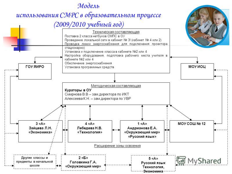 Модель использования СМPC в образовательном процессе (2009/2010 учебный год) Техническая составляющая Поставка 2 класса нетбуков СМПС в ОУ Проведение локальной сети в кабинет 3! (кабинет 4 или 2) Проводка линии энергоснабжения для подключения проекто