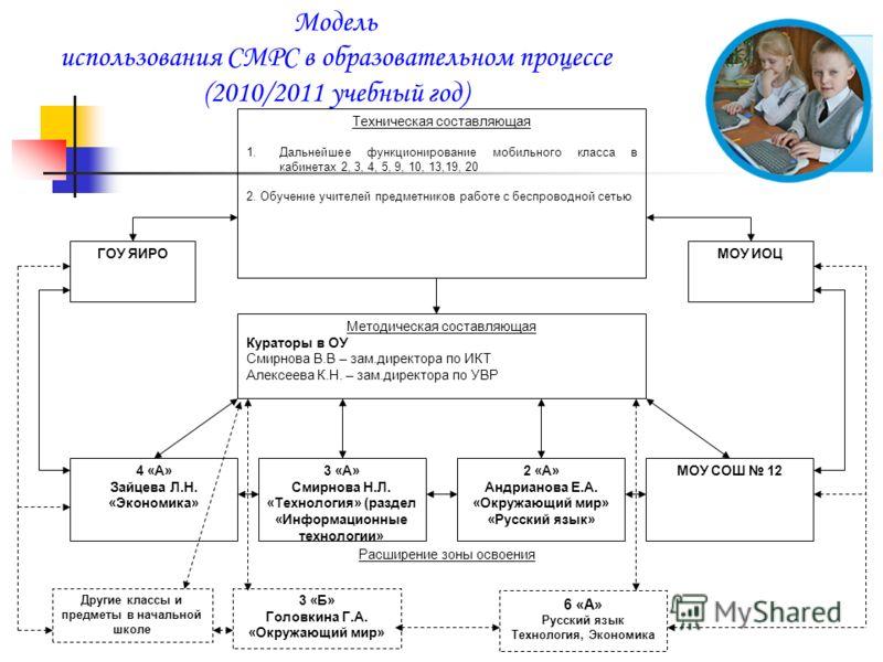 Модель использования СМPC в образовательном процессе (2010/2011 учебный год) Техническая составляющая 1.Дальнейшее функционирование мобильного класса в кабинетах 2, 3, 4, 5, 9, 10, 13,19, 20 2. Обучение учителей предметников работе с беспроводной сет