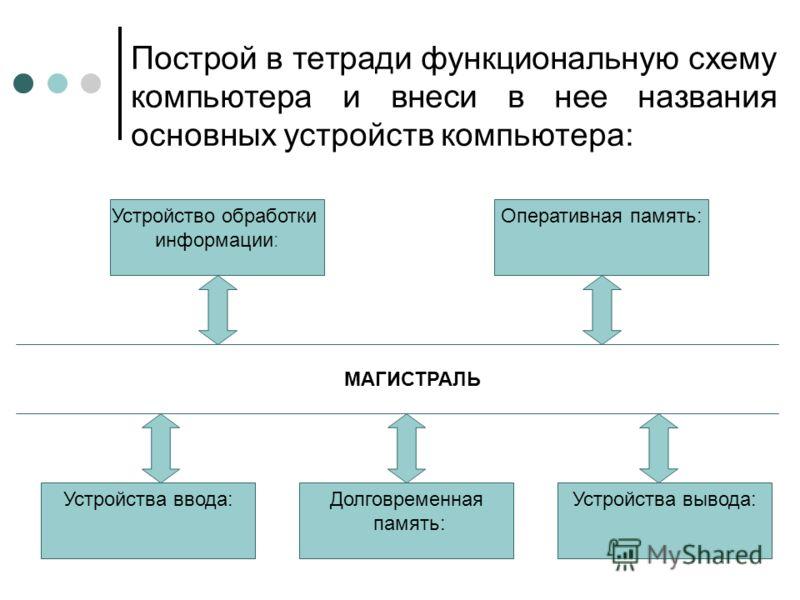Построй в тетради функциональную схему компьютера и внеси в нее названия основных устройств компьютера: Устройство обработки информации: Оперативная память: Устройства ввода:Долговременная память: Устройства вывода: МАГИСТРАЛЬ