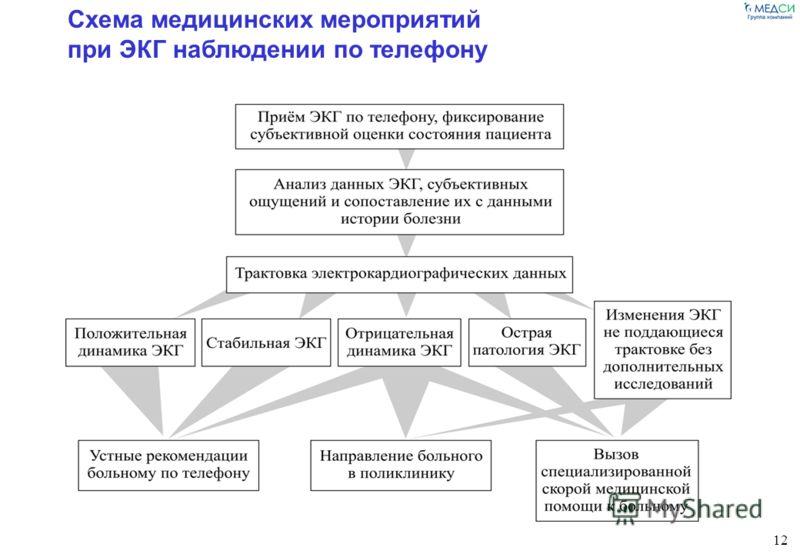 12 Схема медицинских мероприятий при ЭКГ наблюдении по телефону