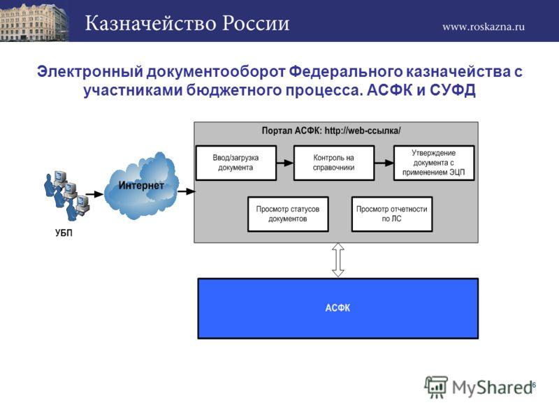 Электронный документооборот Федерального казначейства с участниками бюджетного процесса. АСФК и СУФД 6
