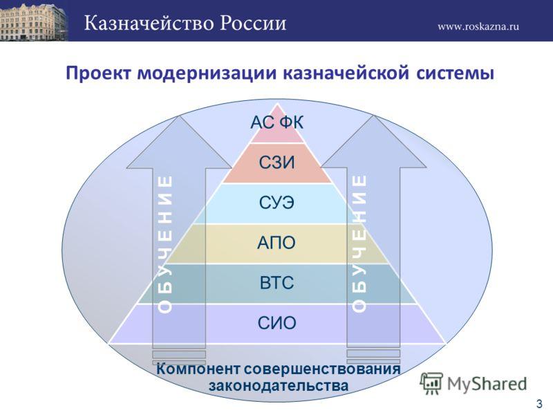3 Проект модернизации казначейской системы Компонент совершенствования законодательства О Б У Ч Е Н И Е