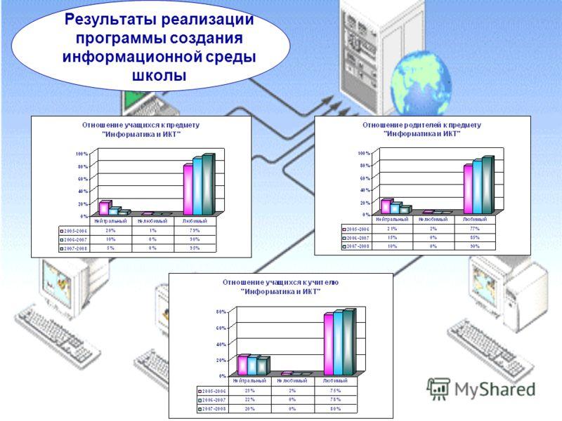 Результаты реализации программы создания информационной среды школы