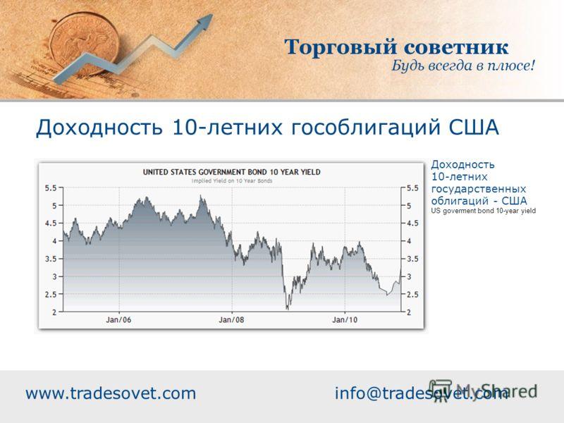 Торговый советник Будь всегда в плюсе! www.tradesovet.com info@tradesovet.com Доходность 10-летних гособлигаций США Доходность 10-летних государственных облигаций - США US goverment bond 10-year yield