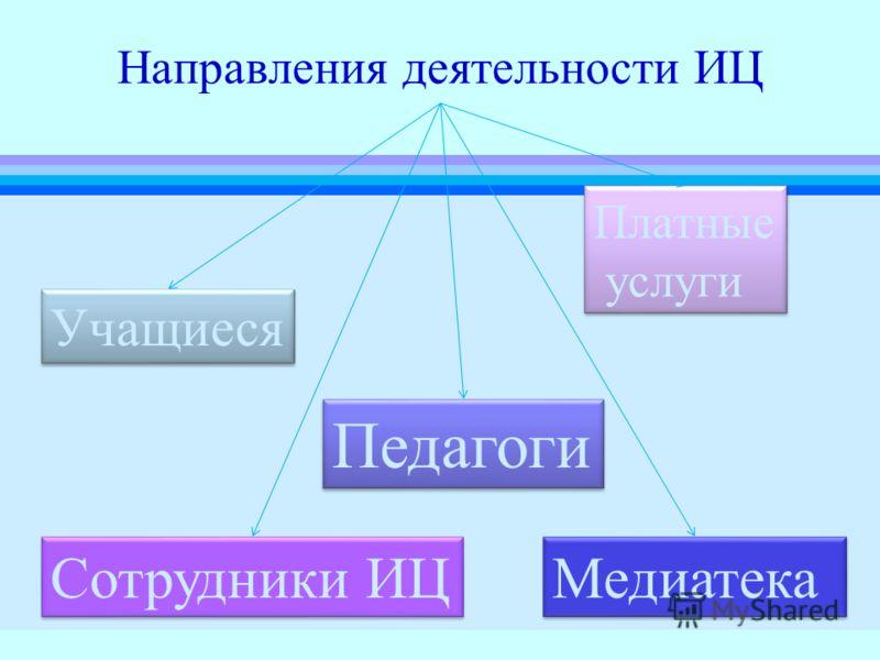 Направления деятельности ИЦ Учащиеся Педагоги Платные услуги Платные услуги Сотрудники ИЦ Медиатека