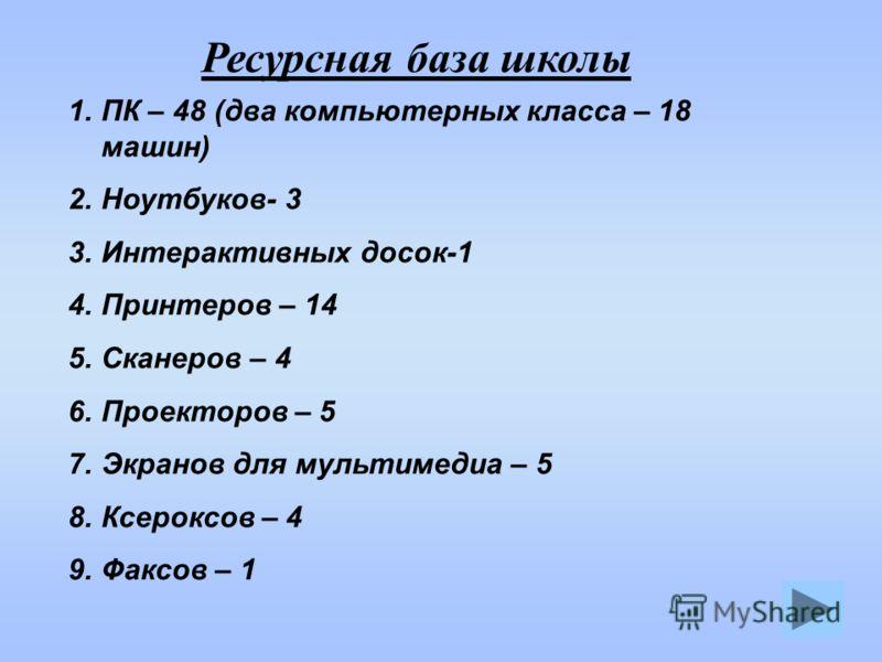 Ресурсная база школы 1.ПК – 48 (два компьютерных класса – 18 машин) 2.Ноутбуков- 3 3.Интерактивных досок-1 4.Принтеров – 14 5.Сканеров – 4 6.Проекторов – 5 7.Экранов для мультимедиа – 5 8.Ксероксов – 4 9.Факсов – 1