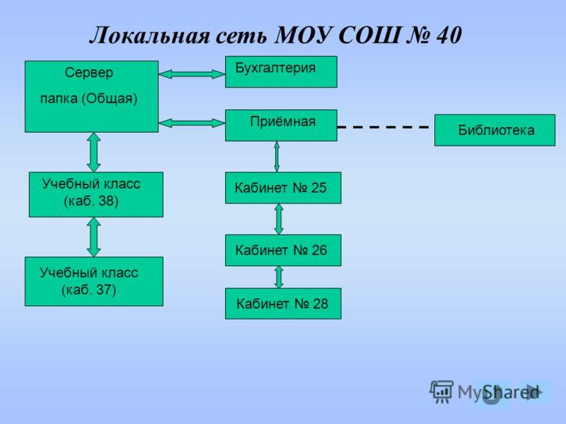 Локальная сеть МОУ СОШ 40 Сервер папка (Общая) Кабинет 28 Бухгалтерия Приёмная Учебный класс (каб. 38) Учебный класс (каб. 37) Кабинет 25 Кабинет 26 Библиотека