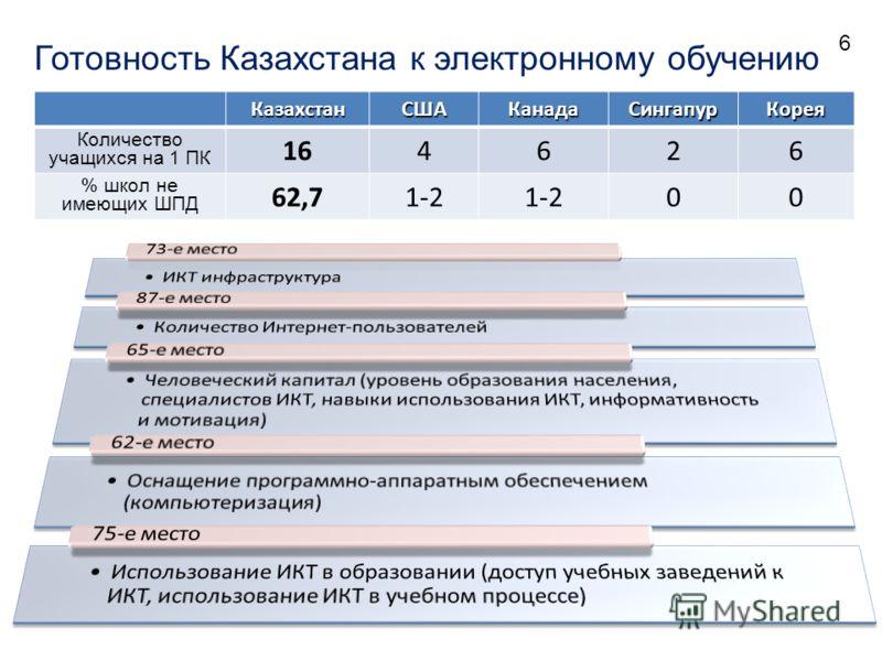 КазахстанСШАКанадаСингапурКорея Количество учащихся на 1 ПК 164626 % школ не имеющих ШПД 62,71-2 00 Готовность Казахстана к электронному обучению 6