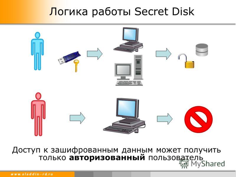 w w w. a l a d d i n – r d. r u Логика работы Secret Disk Доступ к зашифрованным данным может получить только авторизованный пользователь