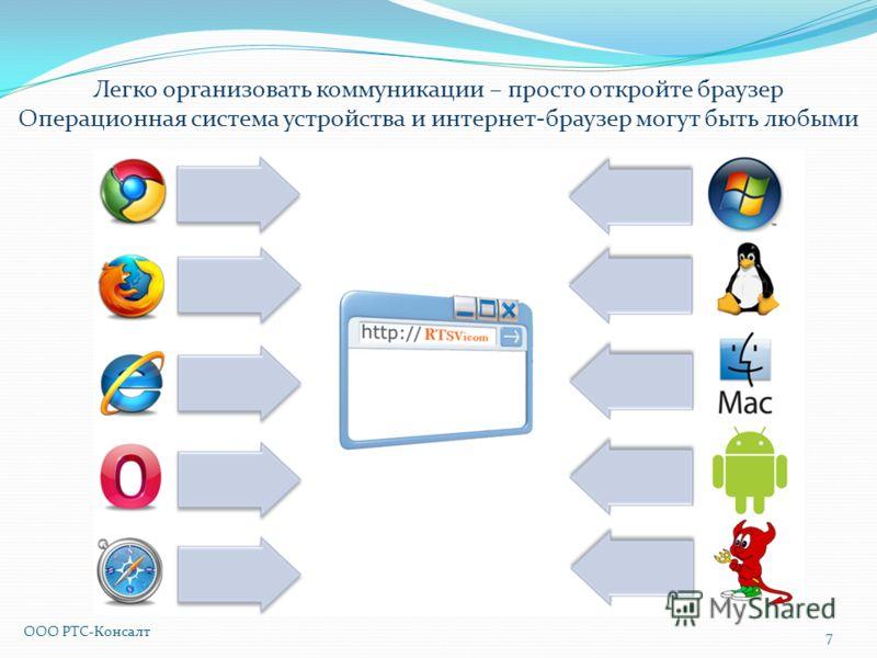 Легко организовать коммуникации – просто откройте браузер Операционная система устройства и интернет-браузер могут быть любыми 7 ООО РТС-Консалт