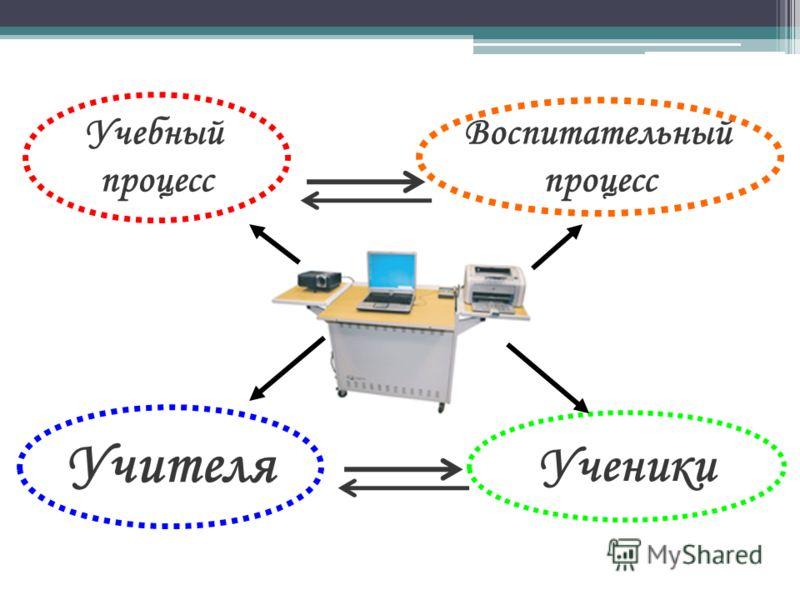 Воспитательный процесс Учебный процесс Учителя Ученики