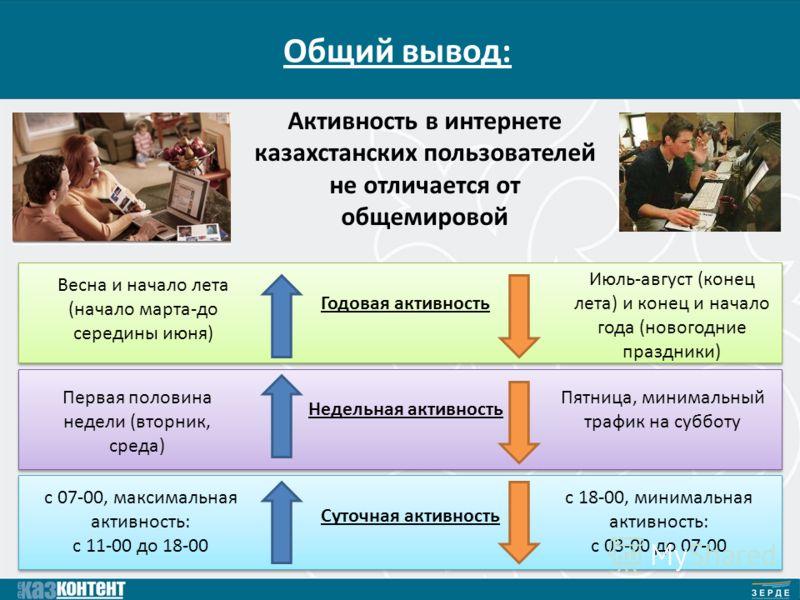 Общий вывод: Активность в интернете казахстанских пользователей не отличается от общемировой Годовая активность Недельная активность Суточная активность Весна и начало лета (начало марта-до середины июня) Июль-август (конец лета) и конец и начало год