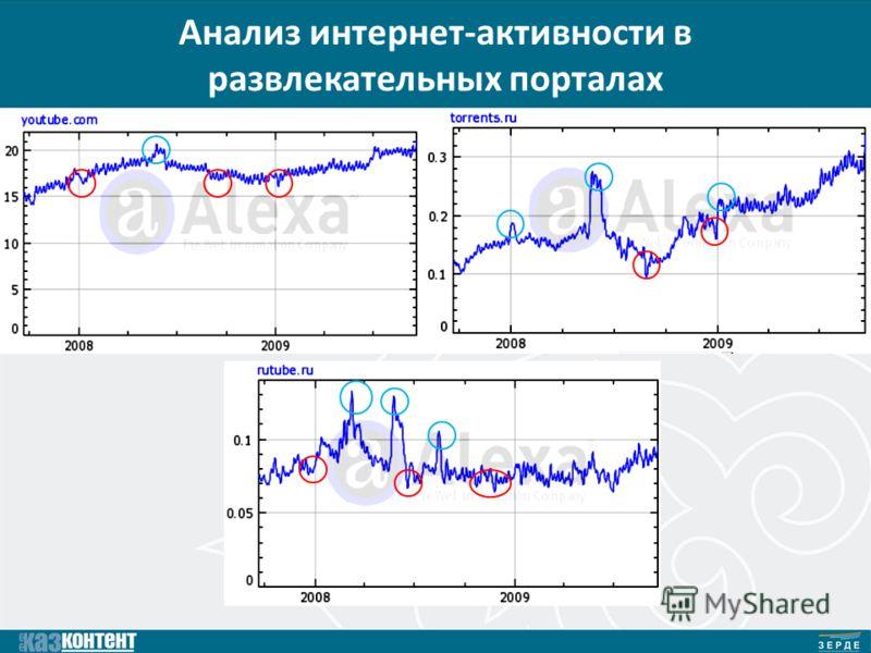 Анализ интернет-активности в развлекательных порталах