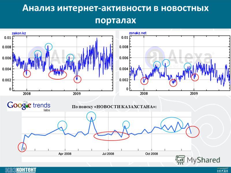 Анализ интернет-активности в новостных порталах По поиску « НОВОСТИ КАЗАХСТАНА » :