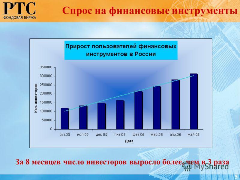Спрос на финансовые инструменты 5 За 8 месяцев число инвесторов выросло более, чем в 3 раза