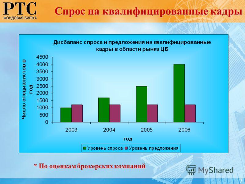 Спрос на квалифицированные кадры * По оценкам брокерских компаний 7