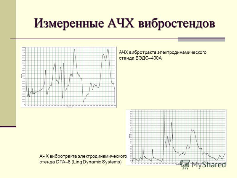 Измеренные АЧХ вибростендов АЧХ вибротракта электродинамического стенда ВЭДС–400А АЧХ вибротракта электродинамического стенда DPA–8 (Ling Dynamic Systems)
