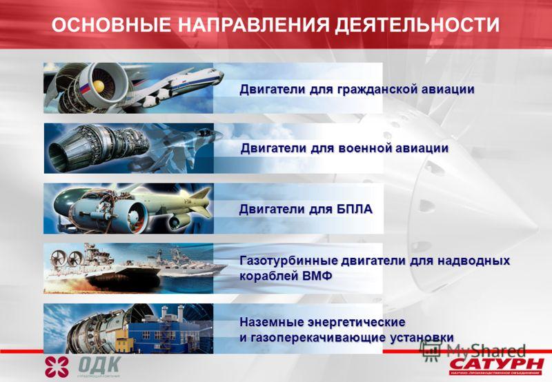 Двигатели для гражданской авиации Наземные энергетические и газоперекачивающие установки Двигатели для военной авиации Газотурбинные двигатели для надводных кораблей ВМФ Двигатели для БПЛА ОСНОВНЫЕ НАПРАВЛЕНИЯ ДЕЯТЕЛЬНОСТИ