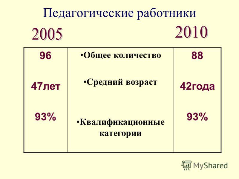 Педагогические работники 96 47лет 93% Общее количество Средний возраст Квалификационные категории 88 42года 93%