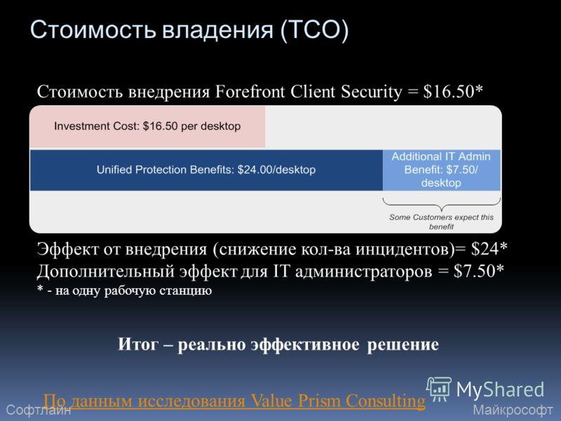 Стоимость владения (TCO) Стоимость внедрения Forefront Client Security = $16.50* Эффект от внедрения (снижение кол-ва инцидентов)= $24* Дополнительный эффект для IT администраторов = $7.50* * - на одну рабочую станцию Итог – реально эффективное решен