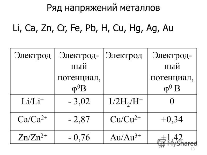 10 Ряд напряжений металлов ЭлектродЭлектрод- ный потенциал, φ 0 В ЭлектродЭлектрод- ный потенциал, φ 0 В Li/Li + - 3,021/2H 2 /H + 0 Са/Са 2+ - 2,87- 2,87Cu/Cu 2+ +0,34 Zn/Zn 2+ - 0,76Au/Au 3+ +1,42 Li, Са, Zn, Cr, Fe, Pb, H, Cu, Hg, Ag, Au