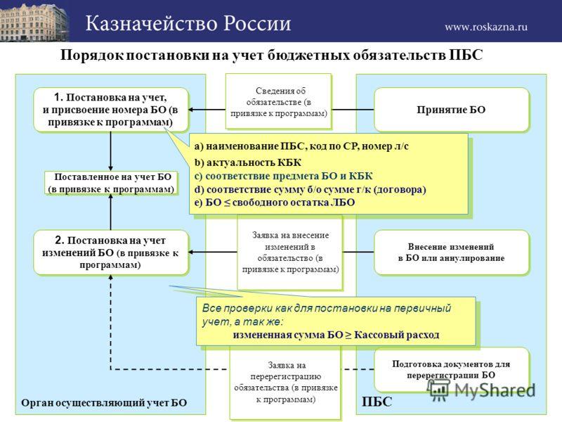 ПБС Орган осуществляющий учет БО Принятие БО 1. Постановка на учет, и присвоение номера БО (в привязке к программам) 1. Постановка на учет, и присвоение номера БО (в привязке к программам) Внесение изменений в БО или аннулирование Внесение изменений