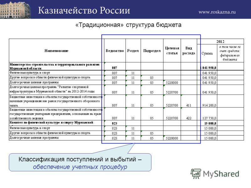 «Традиционная» структура бюджета Классификация поступлений и выбытий – обеспечение учетных процедур
