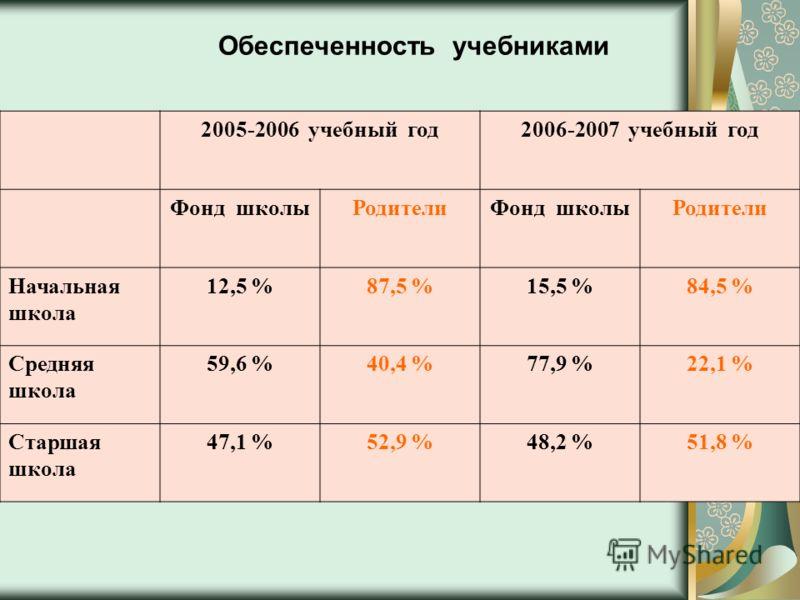 Обеспеченность учебниками 2005-2006 учебный год2006-2007 учебный год Фонд школыРодителиФонд школыРодители Начальная школа 12,5 %87,5 %15,5 %84,5 % Средняя школа 59,6 %40,4 %77,9 %22,1 % Старшая школа 47,1 %52,9 %48,2 %51,8 %