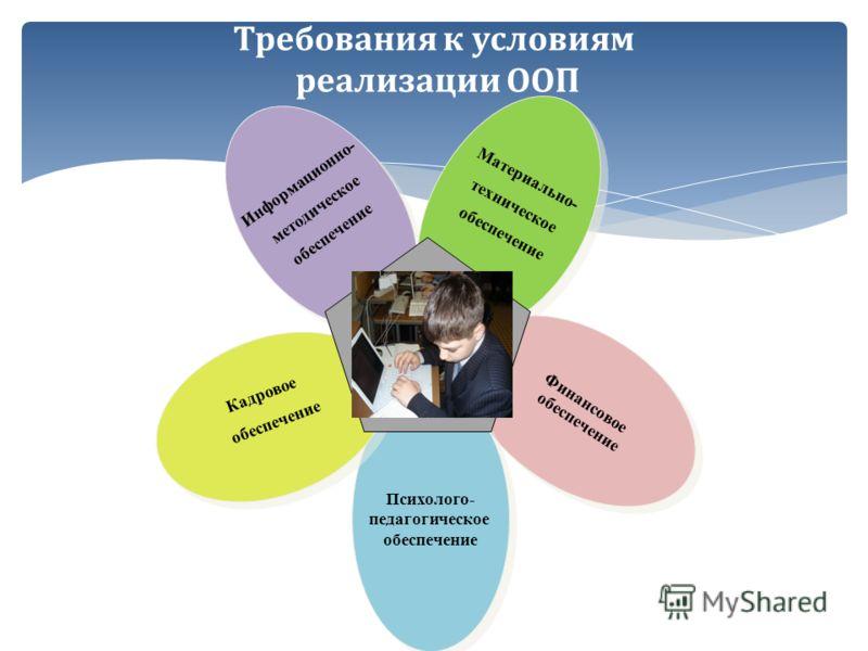 Требования к условиям реализации ООП Информационно- методическое обеспечение Информационно- методическое обеспечение Материально- техническое обеспечение Материально- техническое обеспечение Финансовое обеспечение Финансовое обеспечение Психолого- пе