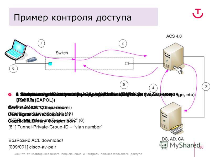 10 Защита от неавторизованного подключения и контроль пользовательского доступа Пример контроля доступа 1 EAPOL-Start frame (802.1x) 2 Switch communicates with ACSv4.0 (Radius (EAPOL)) EAP-TLS Start (Client-Server) RSA signature verification Check CR