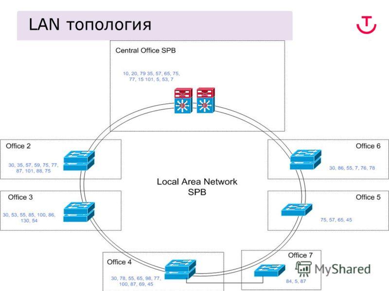 5 Защита от неавторизованного подключения и контроль пользовательского доступа LAN топология