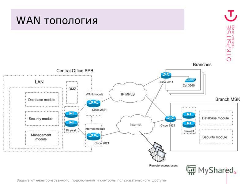 6 Защита от неавторизованного подключения и контроль пользовательского доступа WAN топология