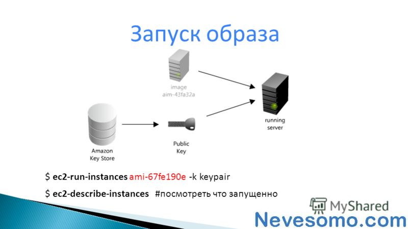 Запуск образа $ ec2-run-instances ami-67fe190e -k keypair $ ec2-describe-instances #посмотреть что запущенно