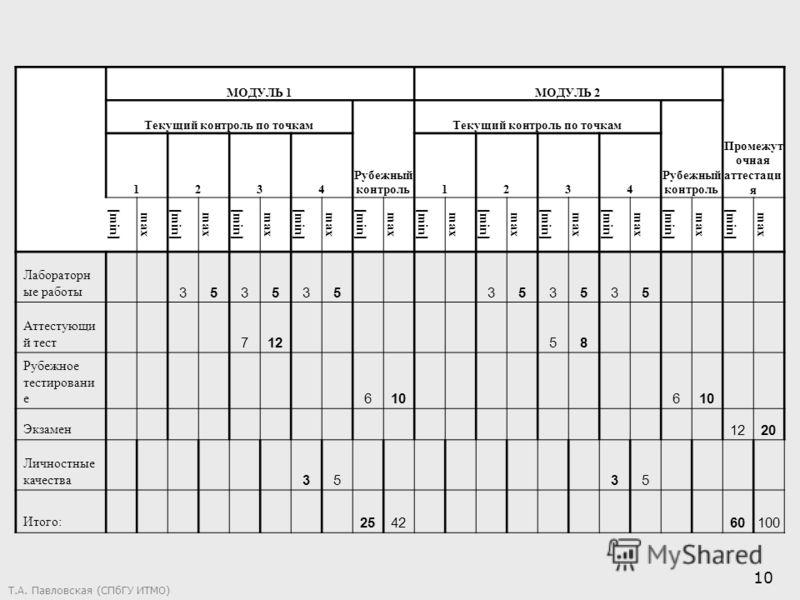 Т.А. Павловская (СПбГУ ИТМО) 10 МОДУЛЬ 1МОДУЛЬ 2 Промежут очная аттестаци я Текущий контроль по точкам Рубежный контроль Текущий контроль по точкам Рубежный контроль 12341234 [min] max [min] max [min] max [min] max [min] max [min] max [min] max [min]