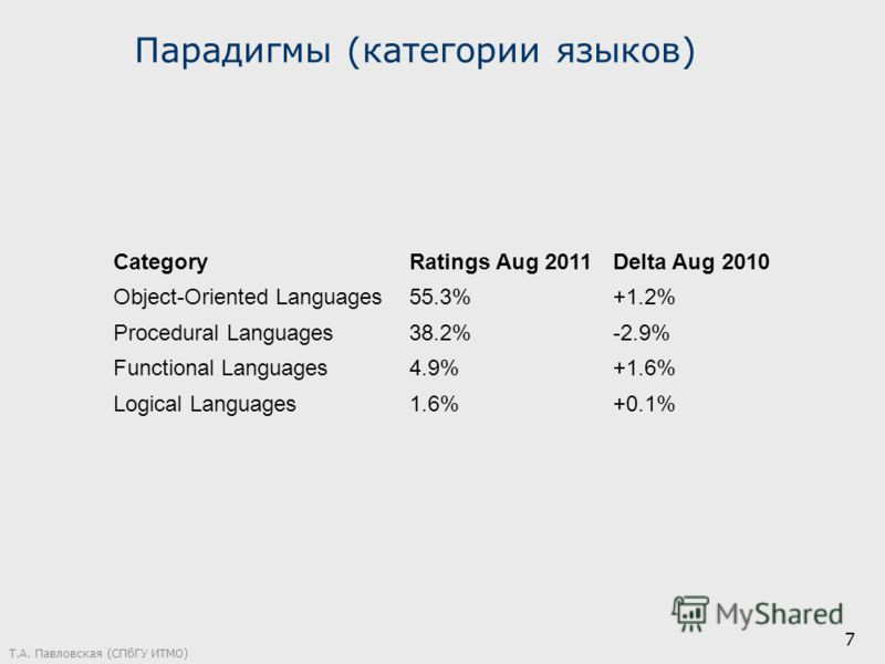 7 CategoryRatings Aug 2011Delta Aug 2010 Object-Oriented Languages55.3%+1.2% Procedural Languages38.2%-2.9% Functional Languages4.9%+1.6% Logical Languages1.6%+0.1% Парадигмы (категории языков)