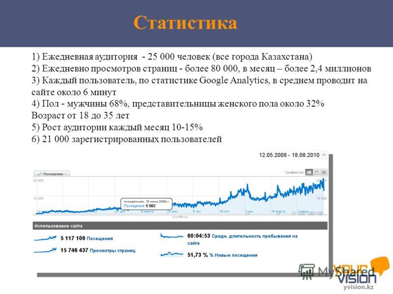 1) Ежедневная аудитория - 25 000 человек (все города Казахстана) 2) Ежедневно просмотров страниц - более 80 000, в месяц – более 2,4 миллионов 3) Каждый пользователь, по статистике Google Analytics, в среднем проводит на сайте около 6 минут 4) Пол -