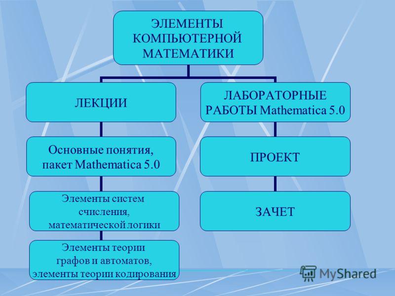 ЭЛЕМЕНТЫ КОМПЬЮТЕРНОЙ МАТЕМАТИКИ ЛЕКЦИИ Основные понятия, пакет Mathematica 5.0 Элементы систем счисления, математической логики Элементы теории графов и автоматов, элементы теории кодирования ЛАБОРАТОРНЫЕ РАБОТЫ Mathematica 5.0 ПРОЕКТ ЗАЧЕТ