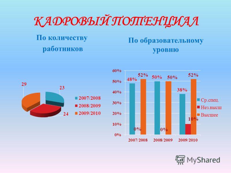 КАДРОВЫЙ ПОТЕНЦИАЛ По количеству работников По образовательному уровню