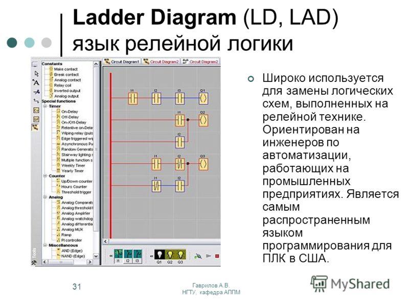 Гаврилов А.В. НГТУ, кафедра АППМ 31 Ladder Diagram (LD, LAD) язык релейной логики Широко используется для замены логических схем, выполненных на релейной технике. Ориентирован на инженеров по автоматизации, работающих на промышленных предприятиях. Яв