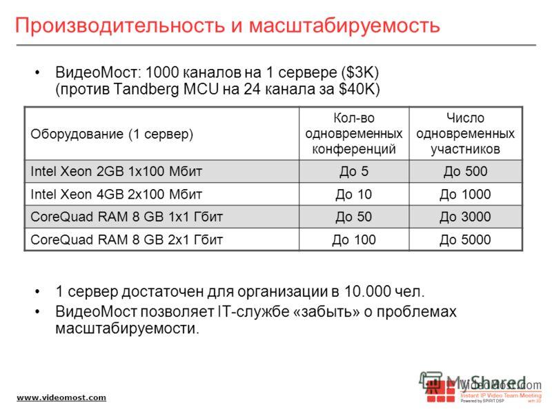 www.videomost.com Производительность и масштабируемость ВидеоМост: 1000 каналов на 1 сервере ($3K) (против Tandberg MCU на 24 канала за $40K) 1 сервер достаточен для организации в 10.000 чел. ВидеоМост позволяет IT-службе «забыть» о проблемах масштаб