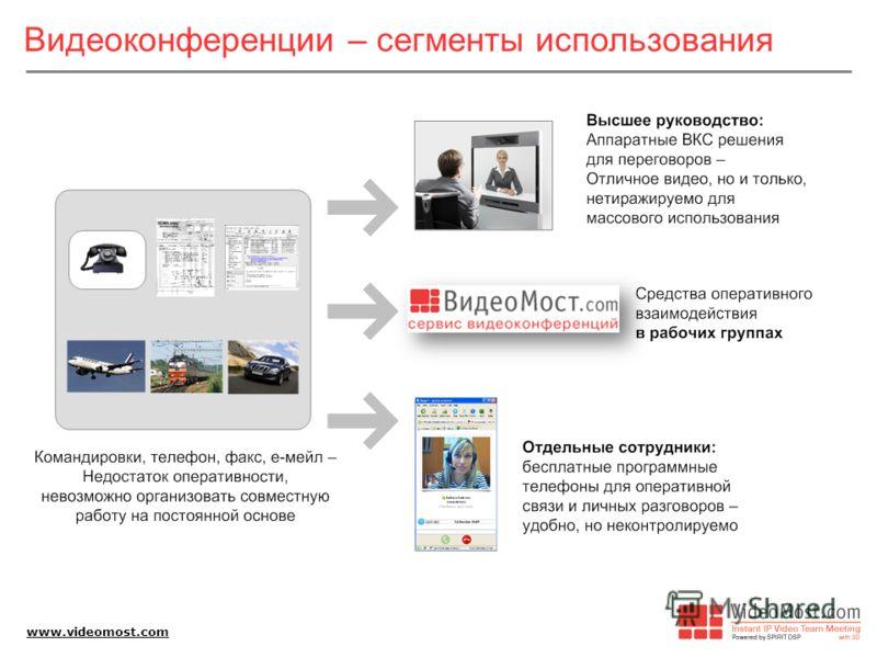 www.videomost.com Видеоконференции – сегменты использования