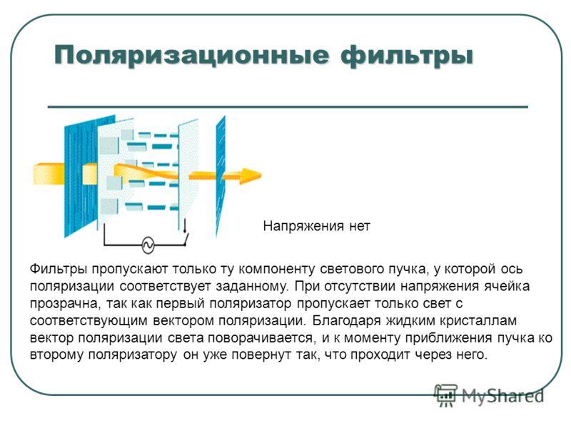 Поляризационные фильтры Напряжения нет Фильтры пропускают только ту компоненту светового пучка, у которой ось поляризации соответствует заданному. При отсутствии напряжения ячейка прозрачна, так как первый поляризатор пропускает только свет с соответ