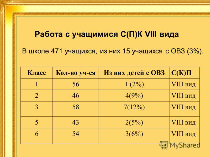 Работа с учащимися С(П)К VIII вида В школе 471 учащихся, из них 15 учащихся с ОВЗ (3%). КлассКол-во уч-сяИз них детей с ОВЗС(К)П 1561 (2%)VIII вид 2464(9%)VIII вид 3587(12%)VIII вид 5432(5%)VIII вид 6543(6%)VIII вид
