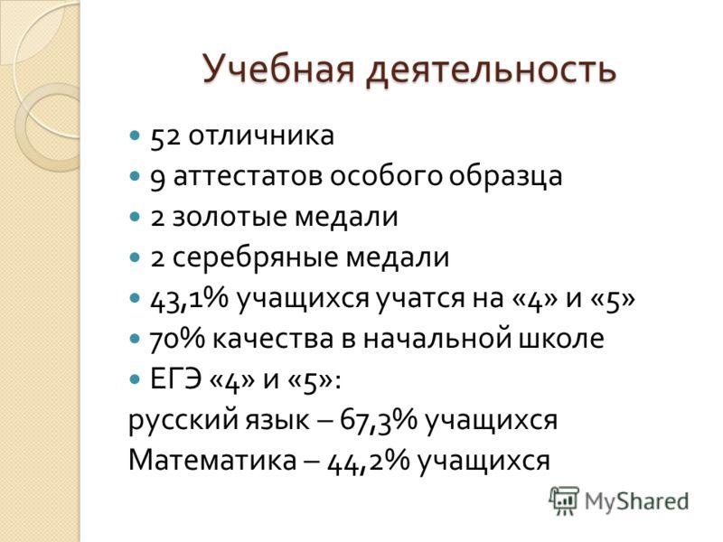 Учебная деятельность 52 отличника 9 аттестатов особого образца 2 золотые медали 2 серебряные медали 43,1% учащихся учатся на «4» и «5» 70% качества в начальной школе ЕГЭ «4» и «5»: русский язык – 67,3% учащихся Математика – 44,2% учащихся